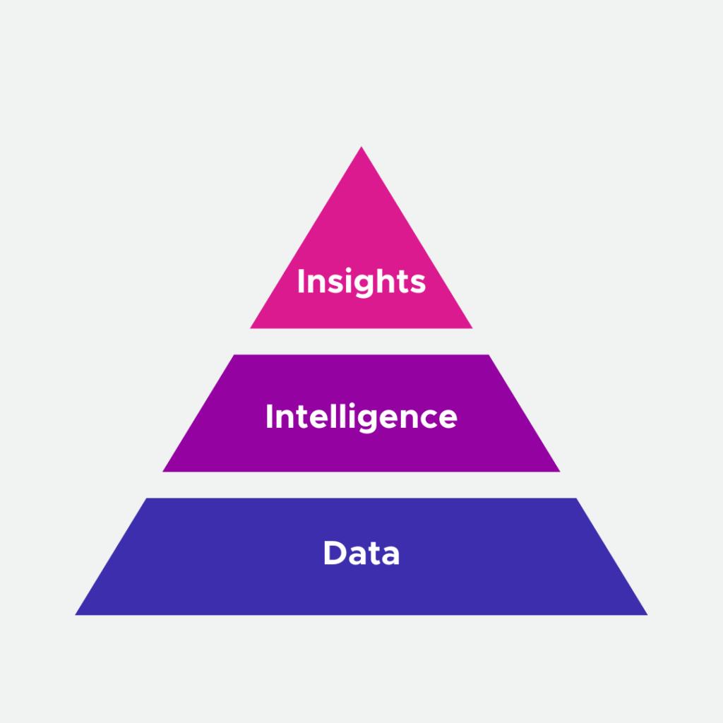 pyramid, data, intelligence, insights